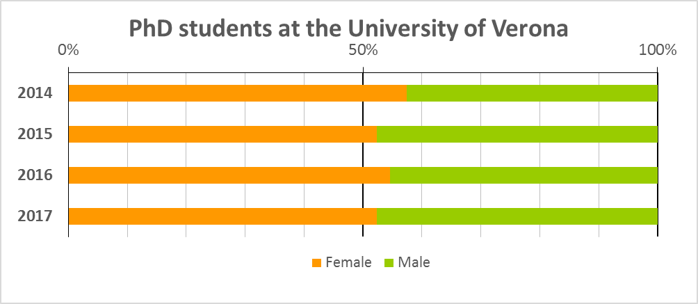 In the last four academic years more than fifty percent of the enrolled PhD candidates were female