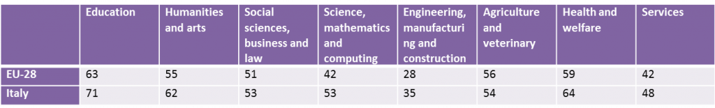 The distribution of female PhD graduates varies from one discipline to the other one.