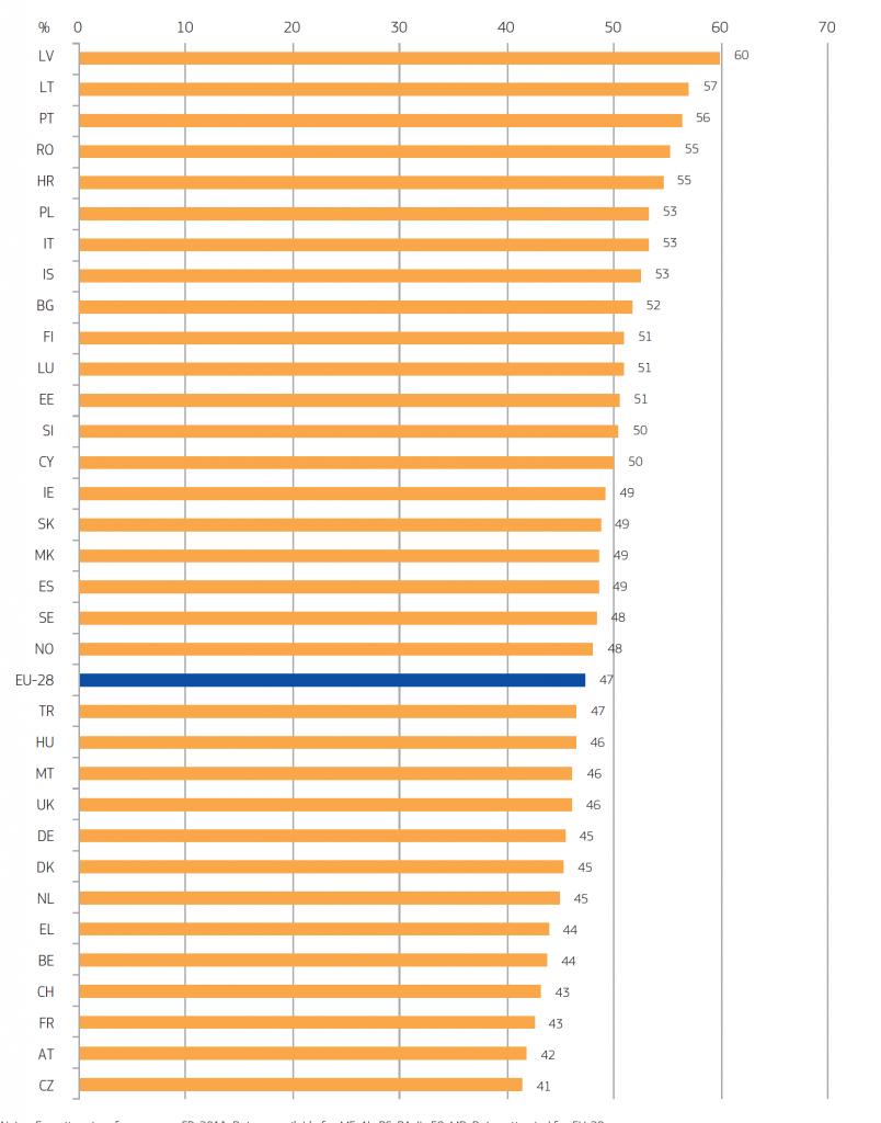 Proportion (%) of women PhD graduates, 2012