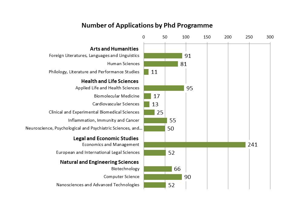 We have received an average of 67 applications for each PhD programme.