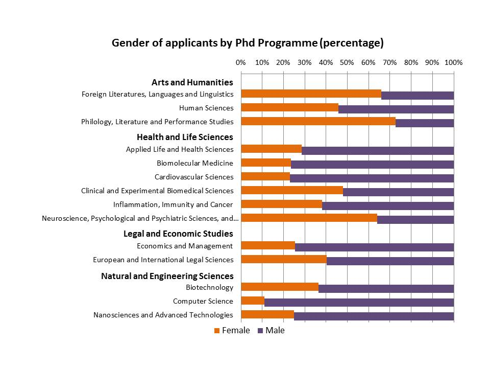 Gender composition of applicants varies according to the PhD programme